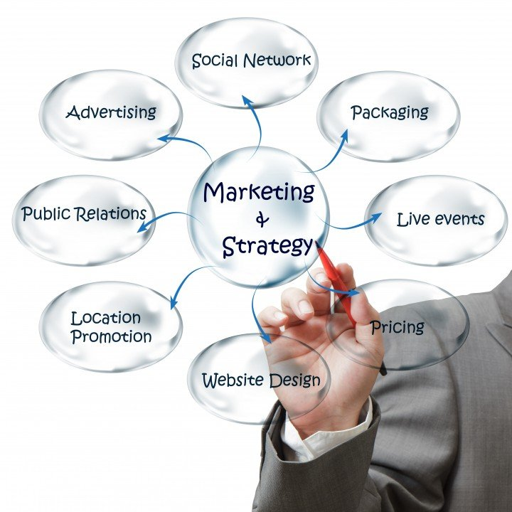 Online Marketing for Small Business: How To